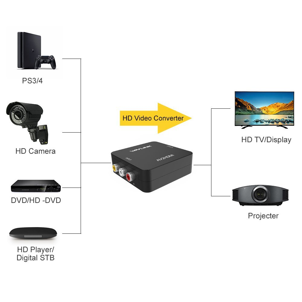 Mini Converter Rca Av To Hdmi 1080p For Pc Laptop Xbox Support Full Hd This Is Not Bidirectional Only Convert Signal From Or Cables Are Included In The Package
